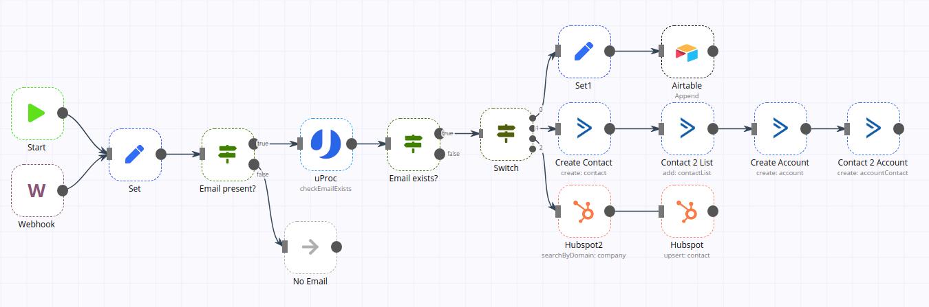 Tarea para sincronizar contactos con Airtable, Active Campaign y Hubspot